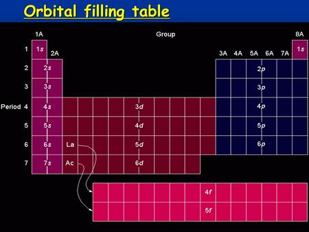 Orbital filling table.