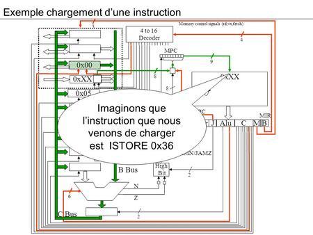 Exemple chargement dune instruction 3 0x00 0xXX 0x05 0x00 0x04 Addr Alu JM 4 to 16 Decoder High Bit C B MPC 4 9 8 2 2 6 8 B Bus C Bus Memory control signals.