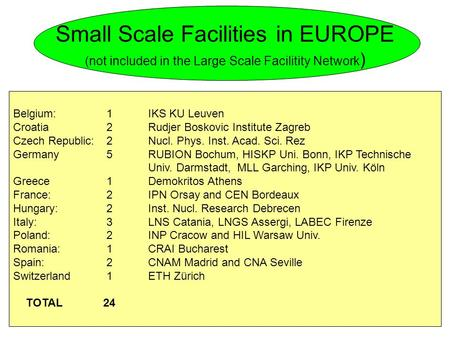 Small Scale Facilities in EUROPE (not included in the Large Scale Facilitity Network ) Belgium: 1IKS KU Leuven Croatia 2Rudjer Boskovic Institute Zagreb.