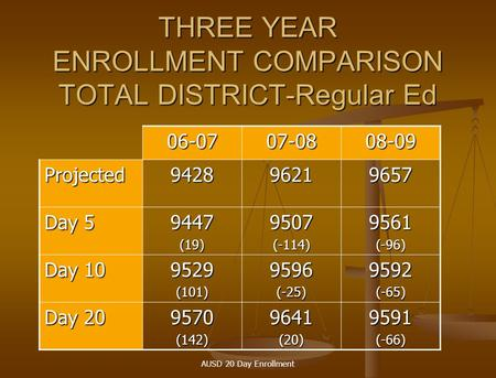 AUSD 20 Day Enrollment THREE YEAR ENROLLMENT COMPARISON TOTAL DISTRICT-Regular Ed 06-0707-0808-09 Projected942896219657 Day 5 9447(19)9507(-114)9561(-96)