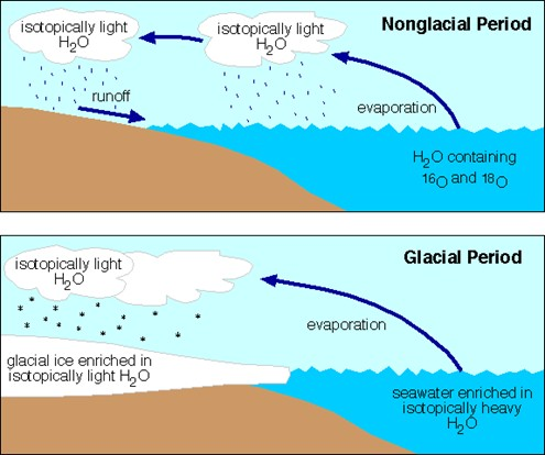 oxygen_isotopes glacial.gif
