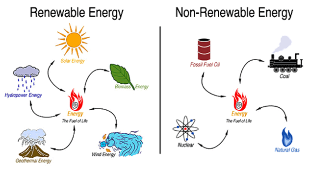 http://www.sonic.net/~lilith/EnviraFuels/images/renewable-vs-non.gif